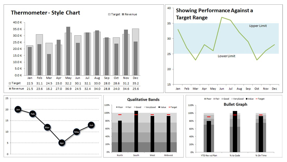 how to use excel charts and graphs